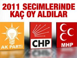 2011de Sarıyerde hangi parti kaç oy aldı?