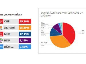 Sarıyer 2015 Genel Seçim mahalle mahalle seçim sonuçları