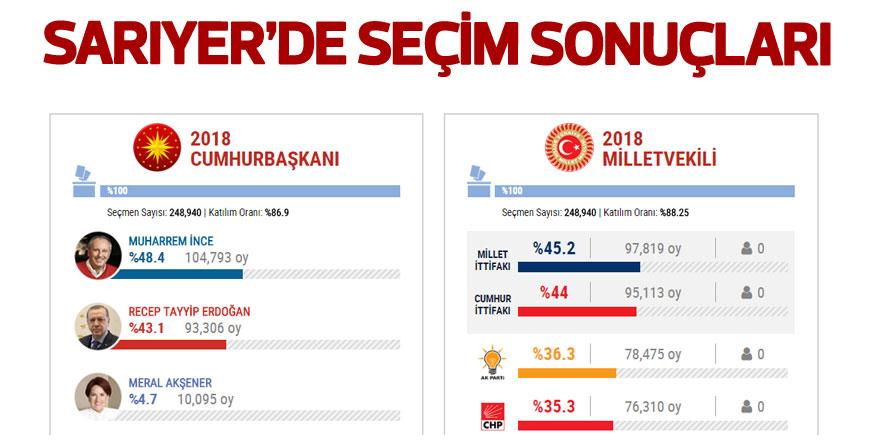 Sarıyer 24 Haziran cumhurbaşkanı ve milletvekili seçim sonuçları