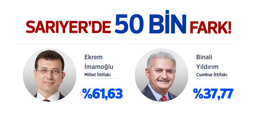 Sarıyer'de seçim sonuçları