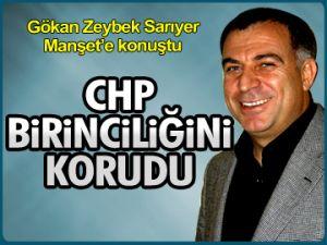 Zeybek: CHP birinciliğini korudu