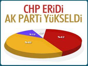 CHP eridi, AK Parti yükseldi