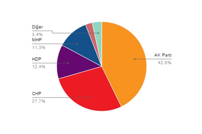 İstanbul 2. Bölge'de hangi parti kaç milletvekili çıkarttı?