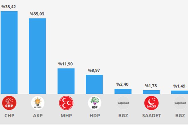 Sarıyer'de AK Parti ve CHP çöktü!