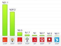 Sarıyer'de seçim sonuçlarını neler etkiledi?