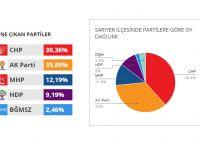 Sarıyer'de hangi mahalle hangi partiye oy verdi?