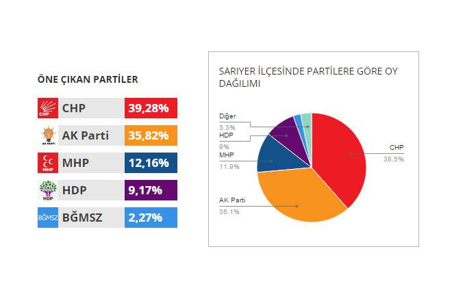 Sarıyer 2015 Genel Seçim Sonuçları